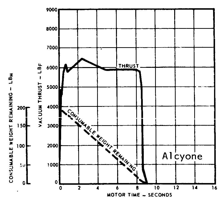 Alcyone IA Thrust Curve [SC1]