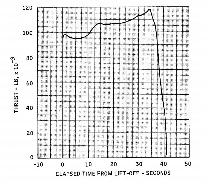Algol ID Thrust Curve