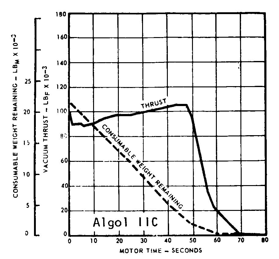 Algol IIC Thrust Curve [SC1]