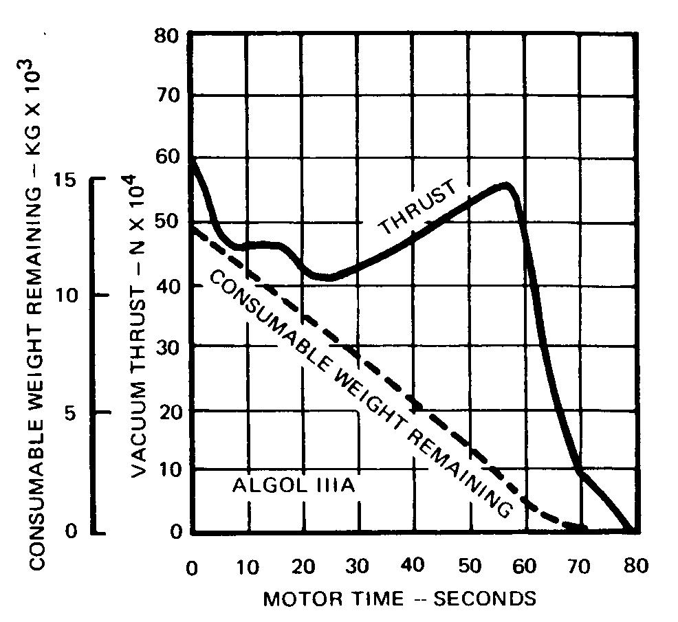 Algol IIIA Thrust Curve [SC1]