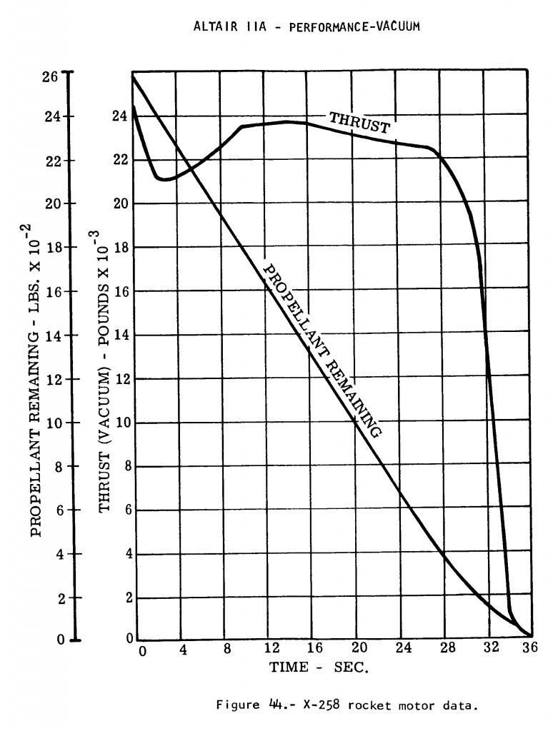 Altair IIA Thrust Curve [SC1]