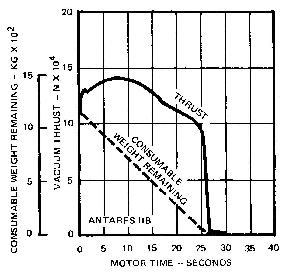 Antares IIB Thrust Curve [SC1]